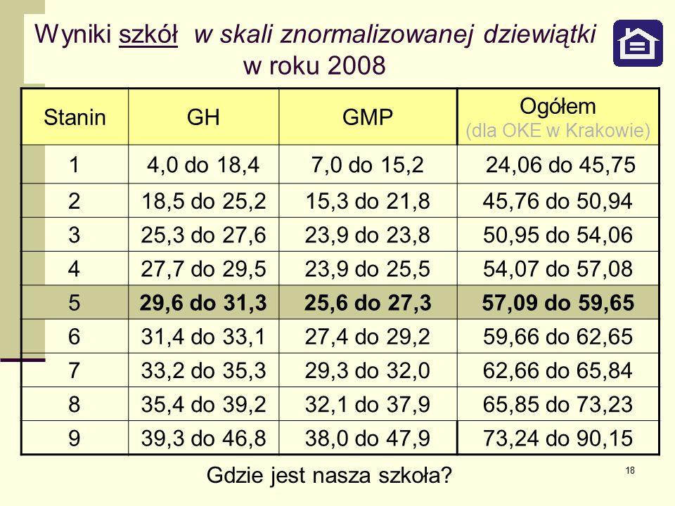 18 Wyniki szkół w skali znormalizowanej dziewiątki w roku 2008 StaninGHGMP Ogółem (dla OKE w Krakowie) 14,0 do 18,47,0 do 15,2 24,06 do 45,75 218,5 do 25,215,3 do 21,845,76 do 50,94 325,3 do 27,623,9 do 23,850,95 do 54,06 427,7 do 29,523,9 do 25,554,07 do 57,08 529,6 do 31,325,6 do 27,357,09 do 59,65 631,4 do 33,127,4 do 29,259,66 do 62,65 733,2 do 35,329,3 do 32,062,66 do 65,84 835,4 do 39,232,1 do 37,965,85 do 73,23 939,3 do 46,838,0 do 47,973,24 do 90,15 Gdzie jest nasza szkoła?