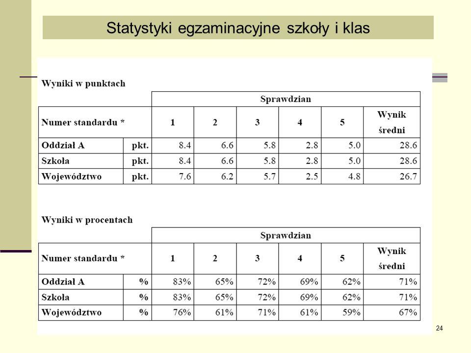24 Statystyki egzaminacyjne szkoły i klas