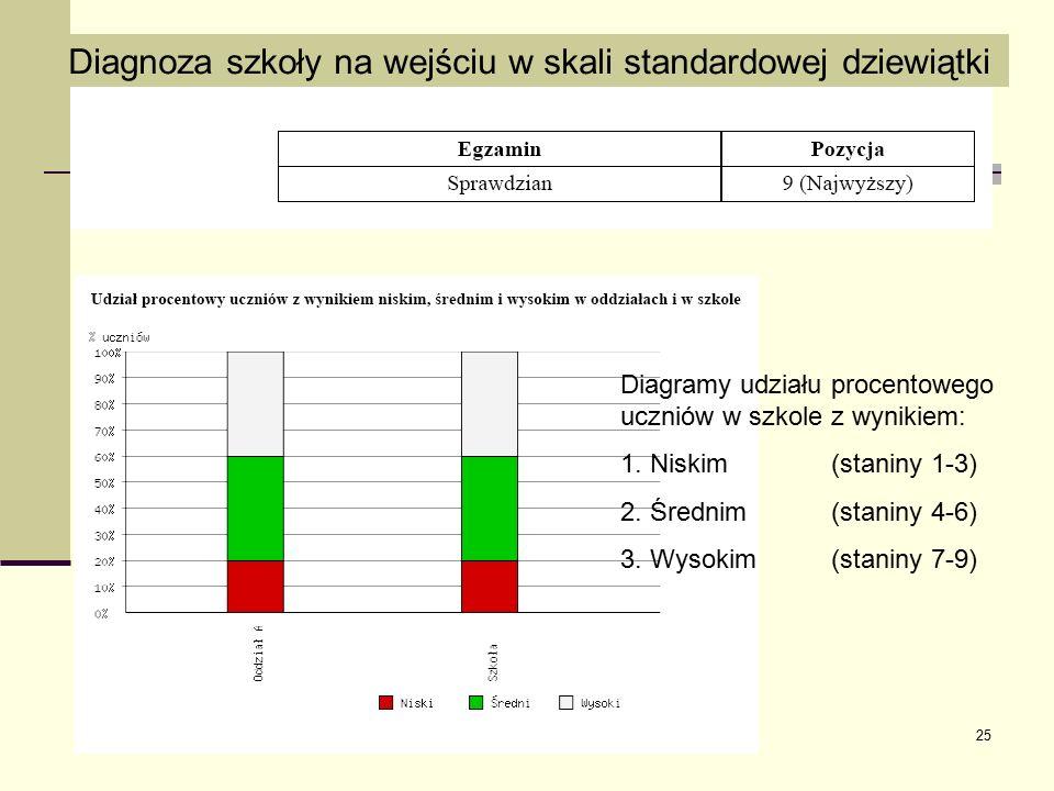 25 Diagnoza szkoły na wejściu w skali standardowej dziewiątki Diagramy udziału procentowego uczniów w szkole z wynikiem: 1. Niskim (staniny 1-3) 2. Śr