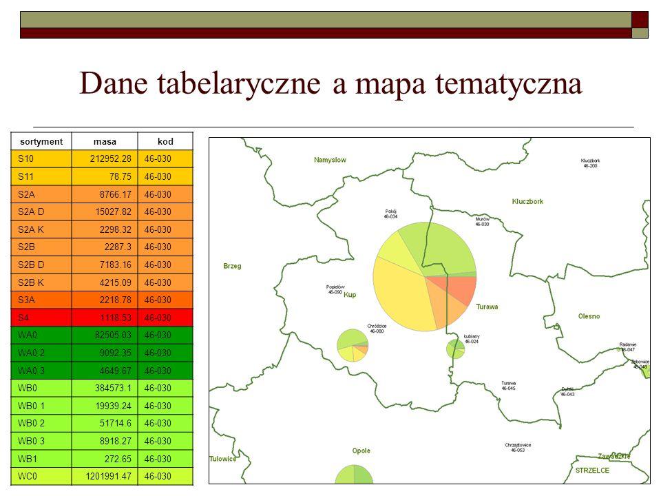 Przykład wizualizacji na poziomie DGLP Mapa przedstawia średnie ceny drewna SO WC0 1 obliczone dla nadleśnictw, prezentacja w przedziałach wartości (5 klas, czerwony niska cena, zielony wysoka cena)