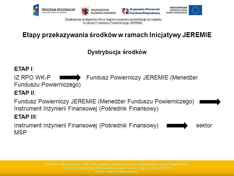 Etapy przekazywania środków w ramach Inicjatywy JEREMIE Dystrybucja środków ETAP I: IZ RPO WK-P Fundusz Powierniczy JEREMIE (Menedżer Funduszu Powierniczego) ETAP II: Fundusz Powierniczy JEREMIE (Menedżer Funduszu Powierniczego) Instrument Inżynierii Finansowej (Pośrednik Finansowy) ETAP III: Instrument Inżynierii Finansowej (Pośrednik Finansowy) sektor MŚP