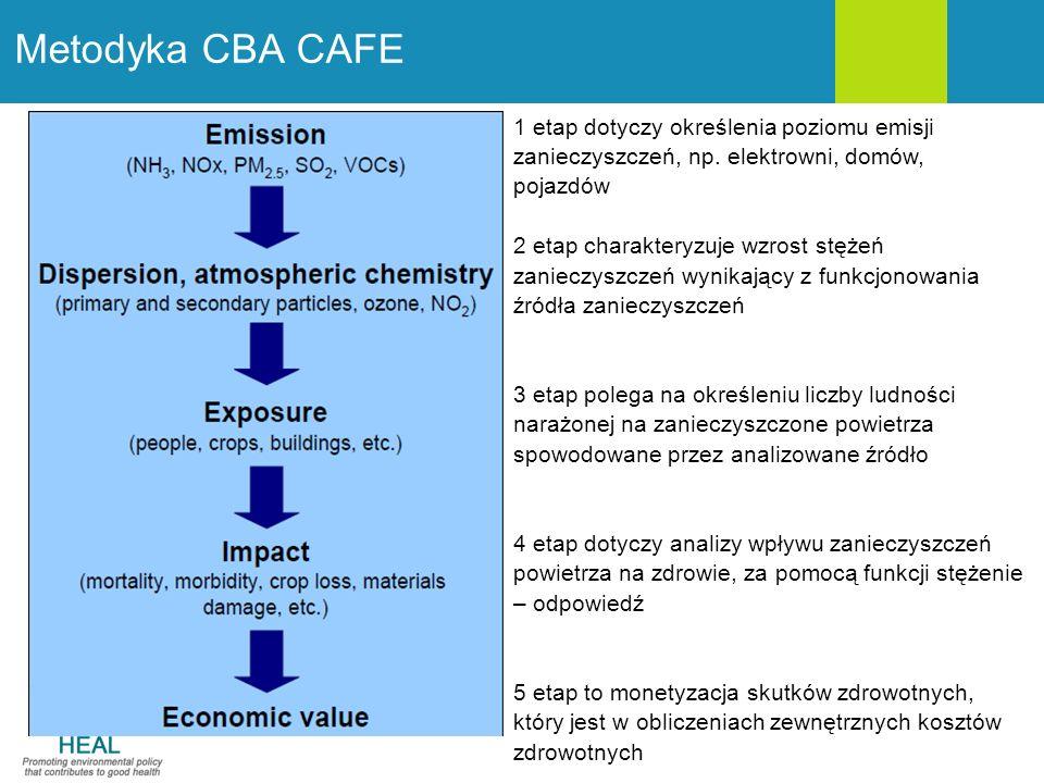 Metodyka CBA CAFE 1 etap dotyczy określenia poziomu emisji zanieczyszczeń, np.