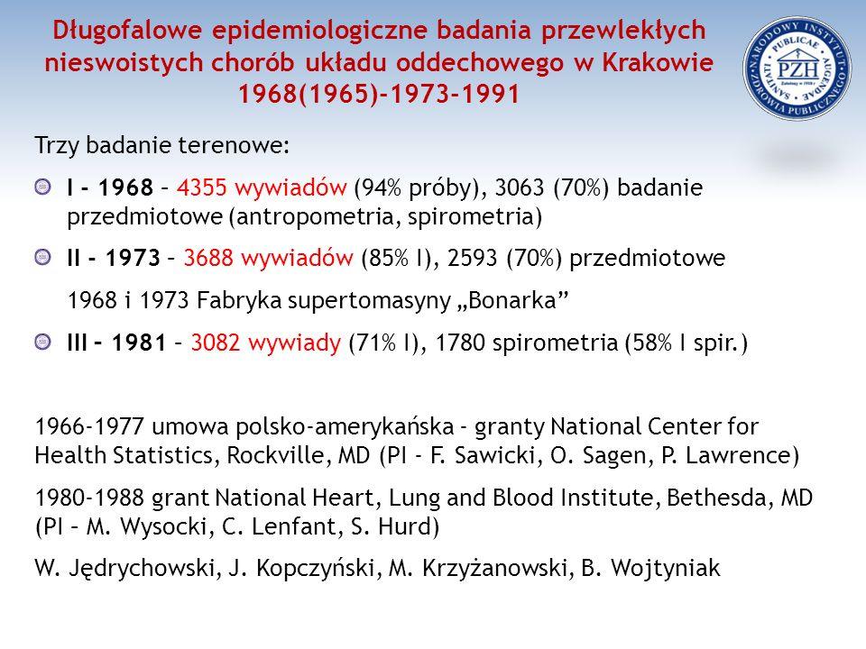 """Długofalowe epidemiologiczne badania przewlekłych nieswoistych chorób układu oddechowego w Krakowie 1968(1965)-1973-1991 Trzy badanie terenowe: I - 1968 – 4355 wywiadów (94% próby), 3063 (70%) badanie przedmiotowe (antropometria, spirometria) II - 1973 – 3688 wywiadów (85% I), 2593 (70%) przedmiotowe 1968 i 1973 Fabryka supertomasyny """"Bonarka III – 1981 – 3082 wywiady (71% I), 1780 spirometria (58% I spir.) 1966-1977 umowa polsko-amerykańska - granty National Center for Health Statistics, Rockville, MD (PI - F."""