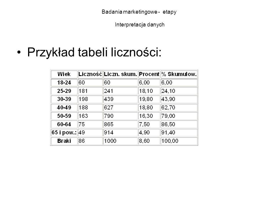 Badania marketingowe - etapy Interpretacja danych Przykład tabeli liczności: