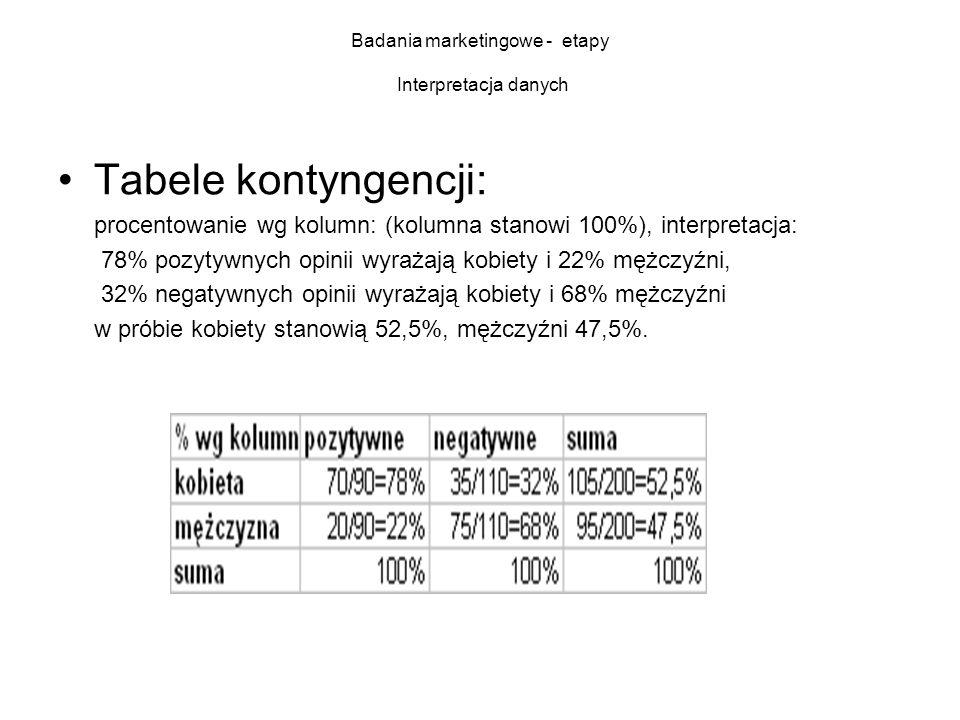 Badania marketingowe - etapy Interpretacja danych Tabele kontyngencji: procentowanie wg kolumn: (kolumna stanowi 100%), interpretacja: 78% pozytywnych opinii wyrażają kobiety i 22% mężczyźni, 32% negatywnych opinii wyrażają kobiety i 68% mężczyźni w próbie kobiety stanowią 52,5%, mężczyźni 47,5%.