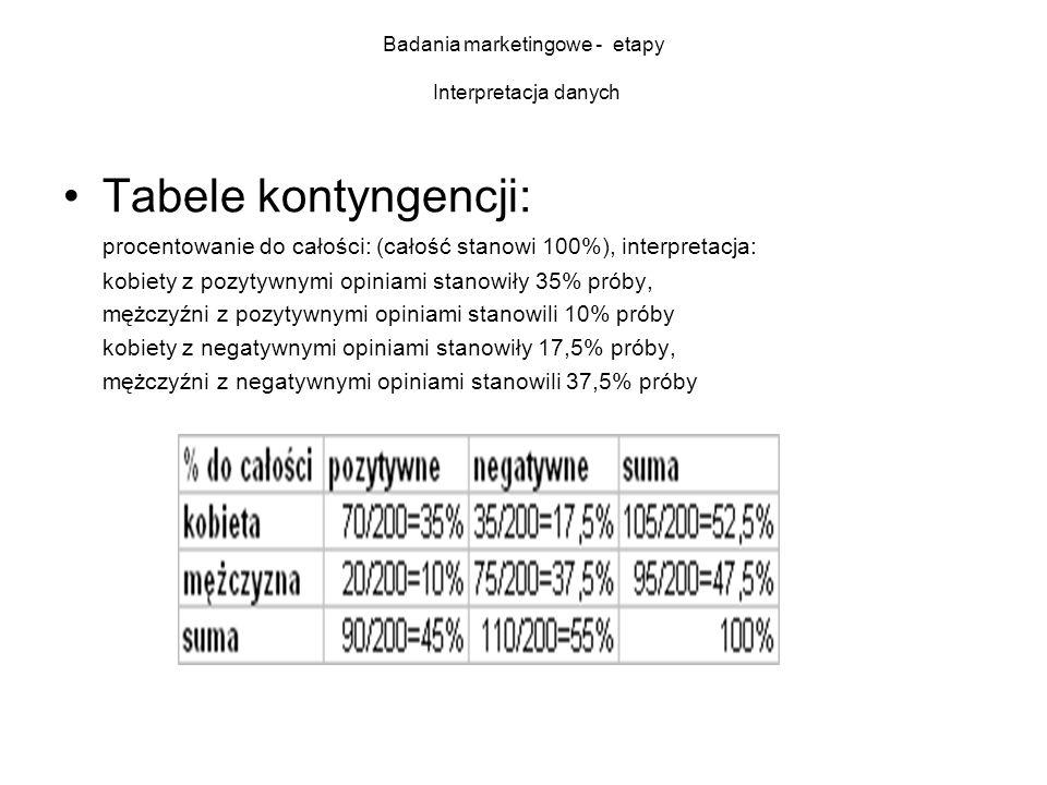 Badania marketingowe - etapy Interpretacja danych Tabele kontyngencji: procentowanie do całości: (całość stanowi 100%), interpretacja: kobiety z pozyt