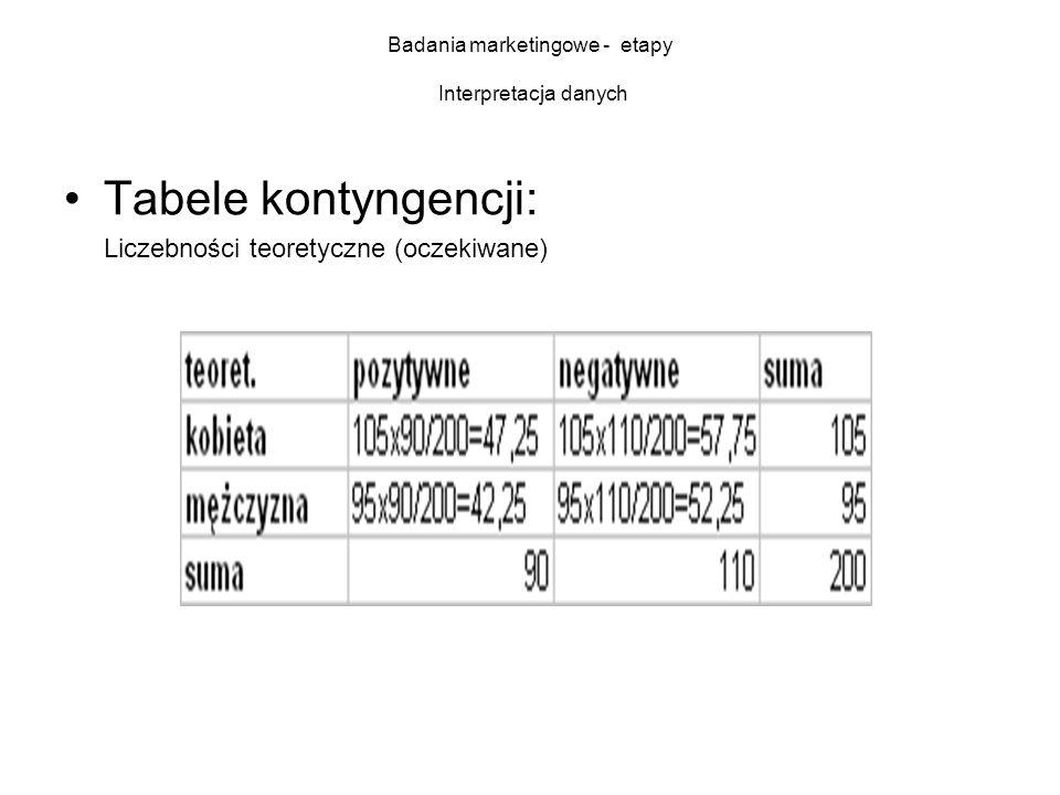 Badania marketingowe - etapy Interpretacja danych Tabele kontyngencji: Liczebności teoretyczne (oczekiwane)