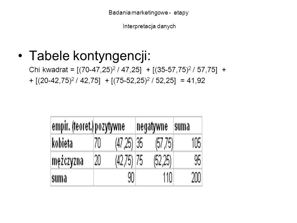 Badania marketingowe - etapy Interpretacja danych Tabele kontyngencji: Chi kwadrat = [(70-47,25) 2 / 47,25] + [(35-57,75) 2 / 57,75] + + [(20-42,75) 2 / 42,75] + [(75-52,25) 2 / 52,25] = 41,92
