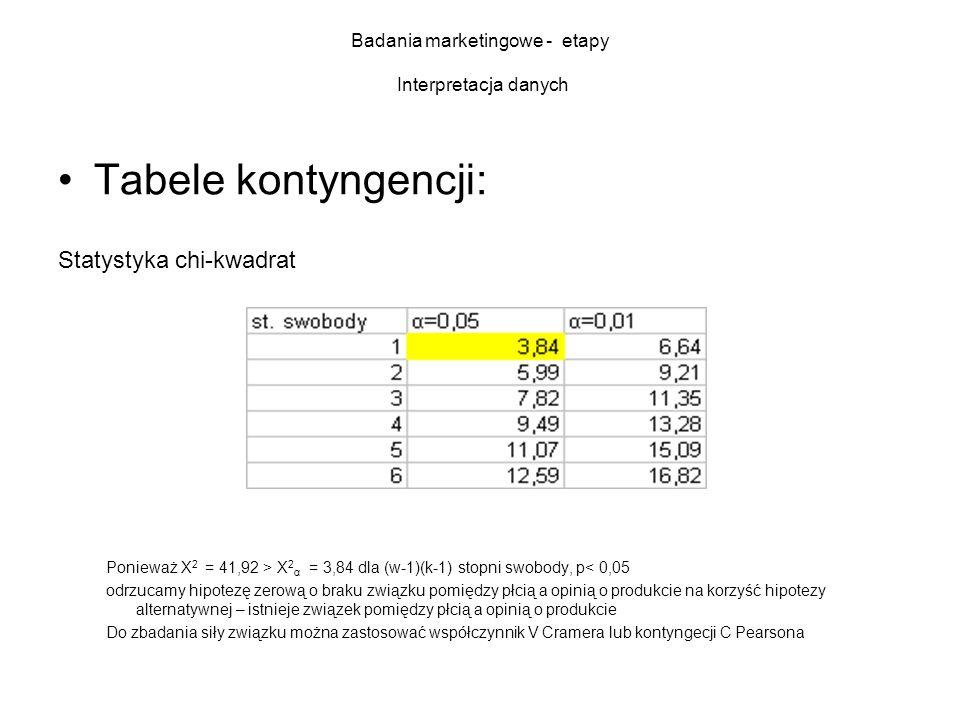 Badania marketingowe - etapy Interpretacja danych Tabele kontyngencji: Statystyka chi-kwadrat Ponieważ X 2 = 41,92 > X 2 α = 3,84 dla (w-1)(k-1) stopn