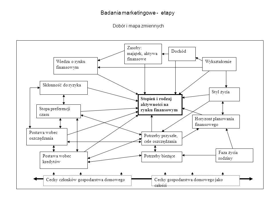 Badania marketingowe - etapy Dobór i mapa zmiennych Stopień i rodzaj aktywności na rynku finansowym Dochód Wykształcenie Faza życia rodziny Styl życia