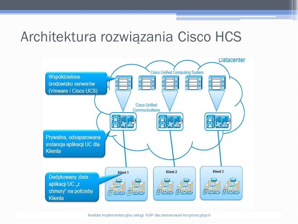 Analiza implementacyjna usługi VoIP dla zastosowań korporacyjnych Architektura rozwiązania Cisco HCS