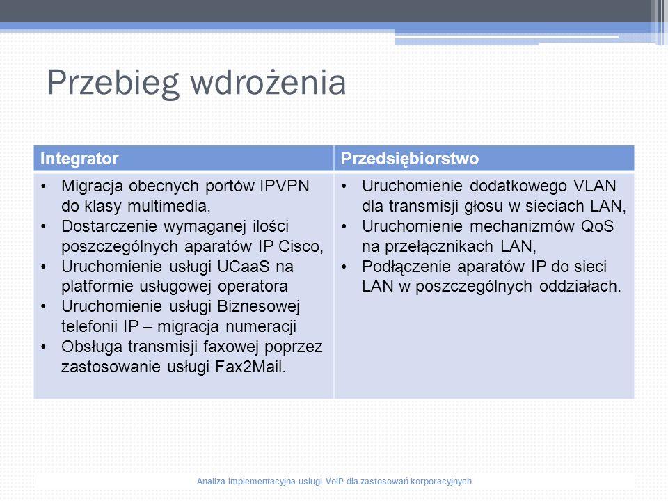 Analiza implementacyjna usługi VoIP dla zastosowań korporacyjnych Schemat docelowej sieci WAN z VoIP