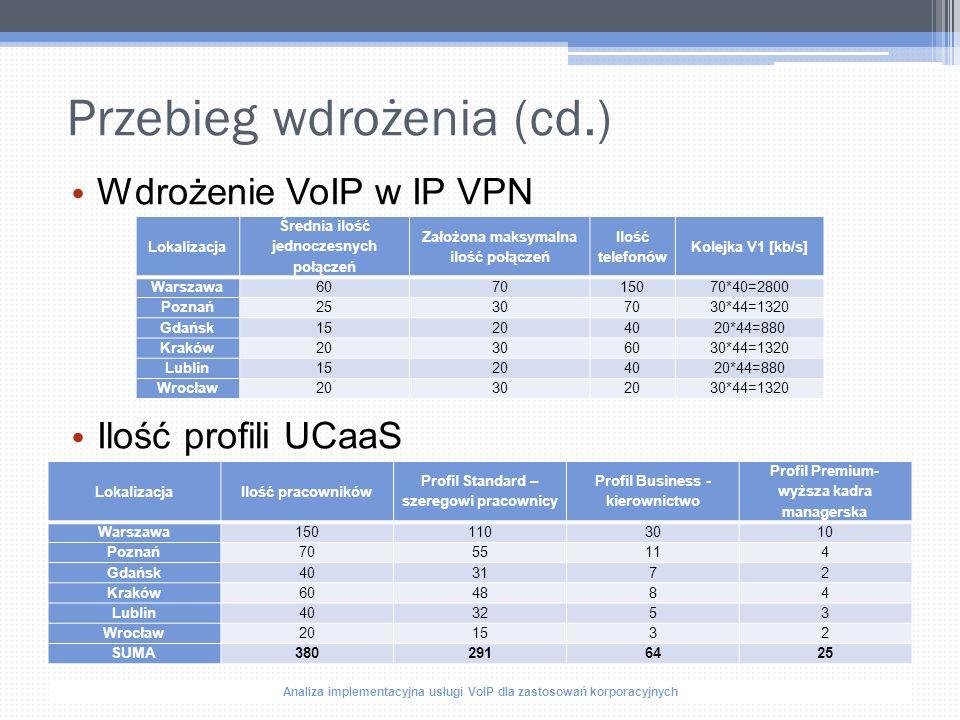 Analiza implementacyjna usługi VoIP dla zastosowań korporacyjnych Przebieg wdrożenia (cd.) Wdrożenie VoIP w IP VPN Ilość profili UCaaS Lokalizacja Średnia ilość jednoczesnych połączeń Założona maksymalna ilość połączeń Ilość telefonów Kolejka V1 [kb/s] Warszawa6070150 70*40=2800 Poznań253070 30*44=1320 Gdańsk152040 20*44=880 Kraków203060 30*44=1320 Lublin152040 20*44=880 Wrocław203020 30*44=1320 LokalizacjaIlość pracowników Profil Standard – szeregowi pracownicy Profil Business - kierownictwo Profil Premium- wyższa kadra managerska Warszawa150110 3010 Poznań7055 114 Gdańsk4031 72 Kraków6048 84 Lublin4032 53 Wrocław2015 32 SUMA3802916425