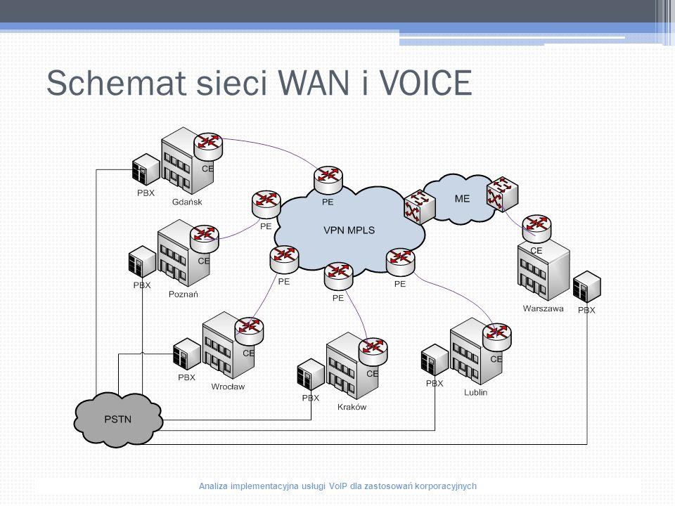Analiza implementacyjna usługi VoIP dla zastosowań korporacyjnych Schemat sieci WAN i VOICE