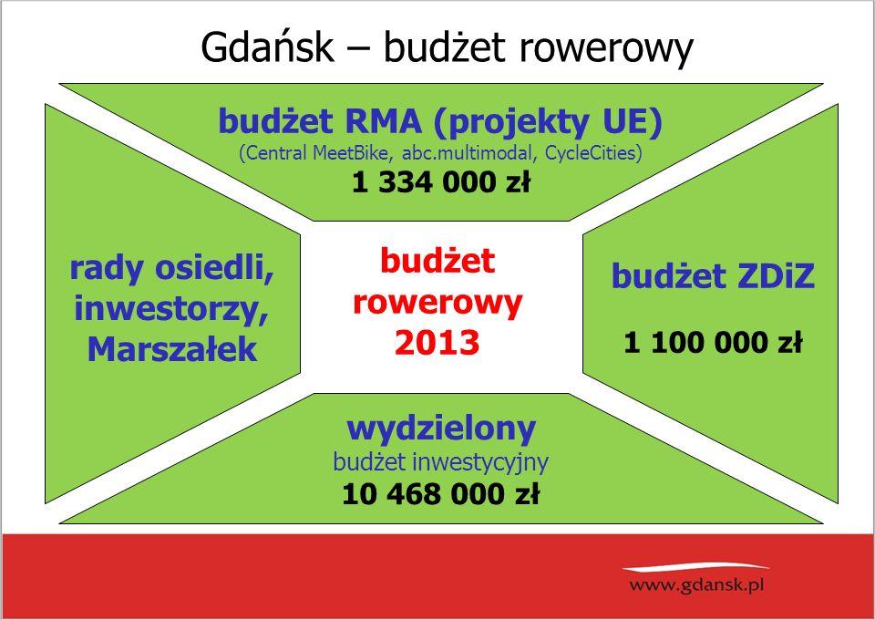 wydzielony budżet inwestycyjny 10 468 000 zł budżet ZDiZ 1 100 000 zł rady osiedli, inwestorzy, Marszałek budżet RMA (projekty UE) (Central MeetBike, abc.multimodal, CycleCities) 1 334 000 zł budżet rowerowy 2013 Gdańsk – budżet rowerowy