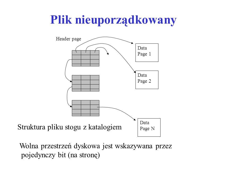 Plik nieuporządkowany Header page Data Page 1 Data Page 2 Data Page N Struktura pliku stogu z katalogiem Wolna przestrzeń dyskowa jest wskazywana przez pojedynczy bit (na stronę)