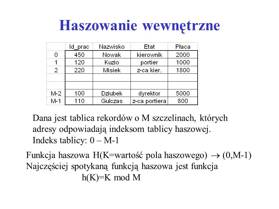 Haszowanie wewnętrzne Dana jest tablica rekordów o M szczelinach, których adresy odpowiadają indeksom tablicy haszowej.