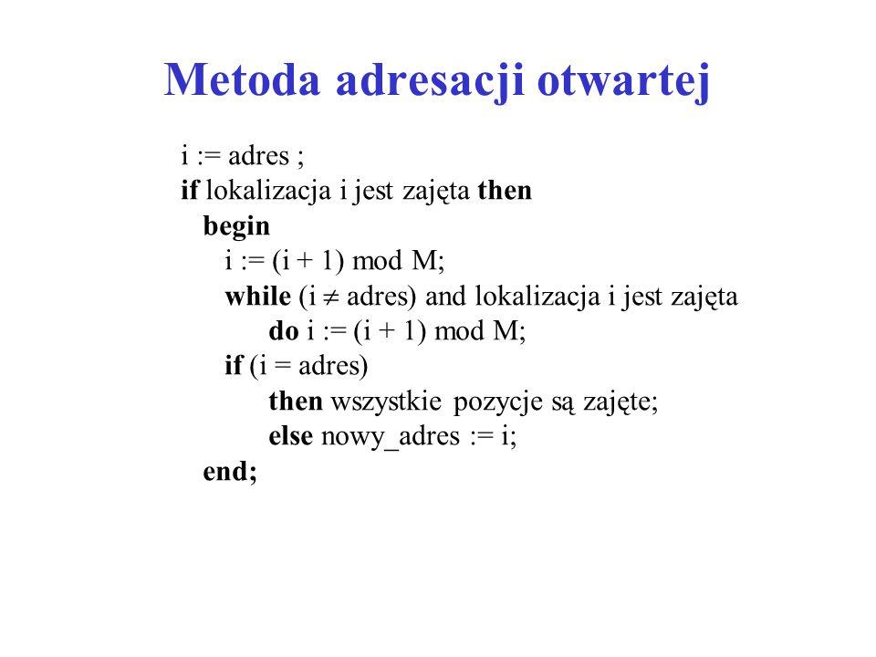 Metoda adresacji otwartej i := adres ; if lokalizacja i jest zajęta then begin i := (i + 1) mod M; while (i  adres) and lokalizacja i jest zajęta do i := (i + 1) mod M; if (i = adres) then wszystkie pozycje są zajęte; else nowy_adres := i; end;