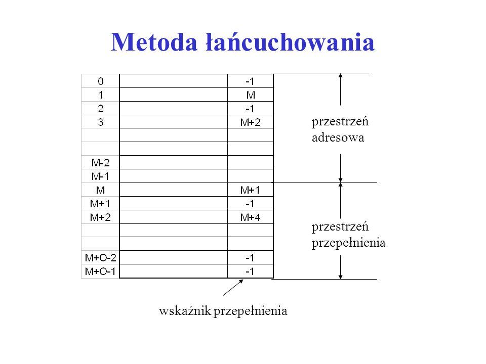 Metoda łańcuchowania przestrzeń adresowa przestrzeń przepełnienia wskaźnik przepełnienia