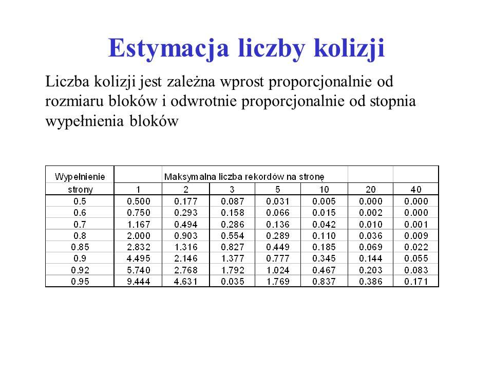 Estymacja liczby kolizji Liczba kolizji jest zależna wprost proporcjonalnie od rozmiaru bloków i odwrotnie proporcjonalnie od stopnia wypełnienia bloków