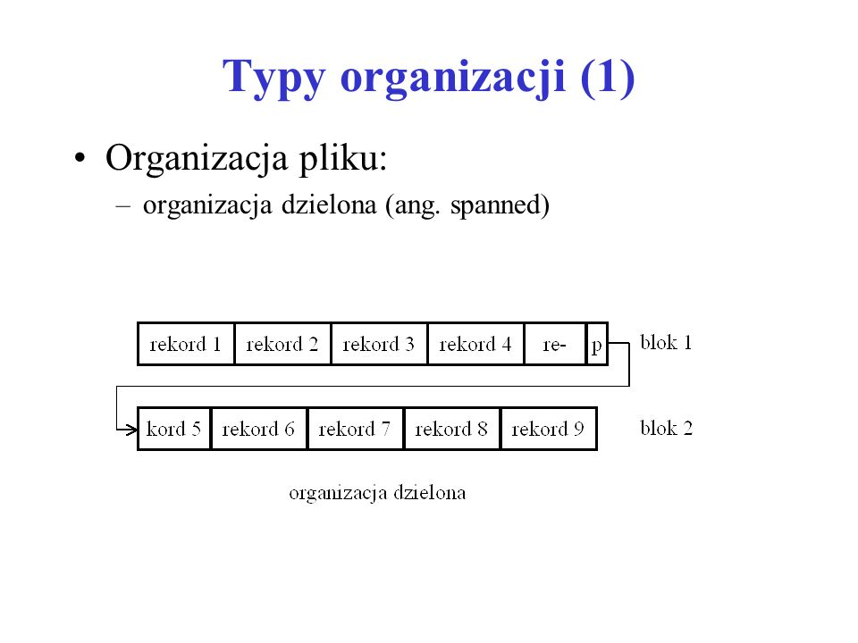 Typy organizacji (2) Organizacja pliku: –organizacja niedzielona (ang. spanned)