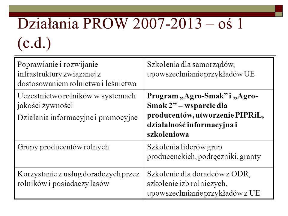 """Działania PROW 2007-2013 – oś 1 (c.d.) Poprawianie i rozwijanie infrastruktury związanej z dostosowaniem rolnictwa i leśnictwa Szkolenia dla samorządów, upowszechnianie przykładów UE Uczestnictwo rolników w systemach jakości żywności Działania informacyjne i promocyjne Program """"Agro-Smak i """"Agro- Smak 2 – wsparcie dla producentów, utworzenie PIPRiL, działalność informacyjna i szkoleniowa Grupy producentów rolnychSzkolenia liderów grup producenckich, podręczniki, granty Korzystanie z usług doradczych przez rolników i posiadaczy lasów Szkolenie dla doradców z ODR, szkolenie izb rolniczych, upowszechnianie przykładów z UE"""