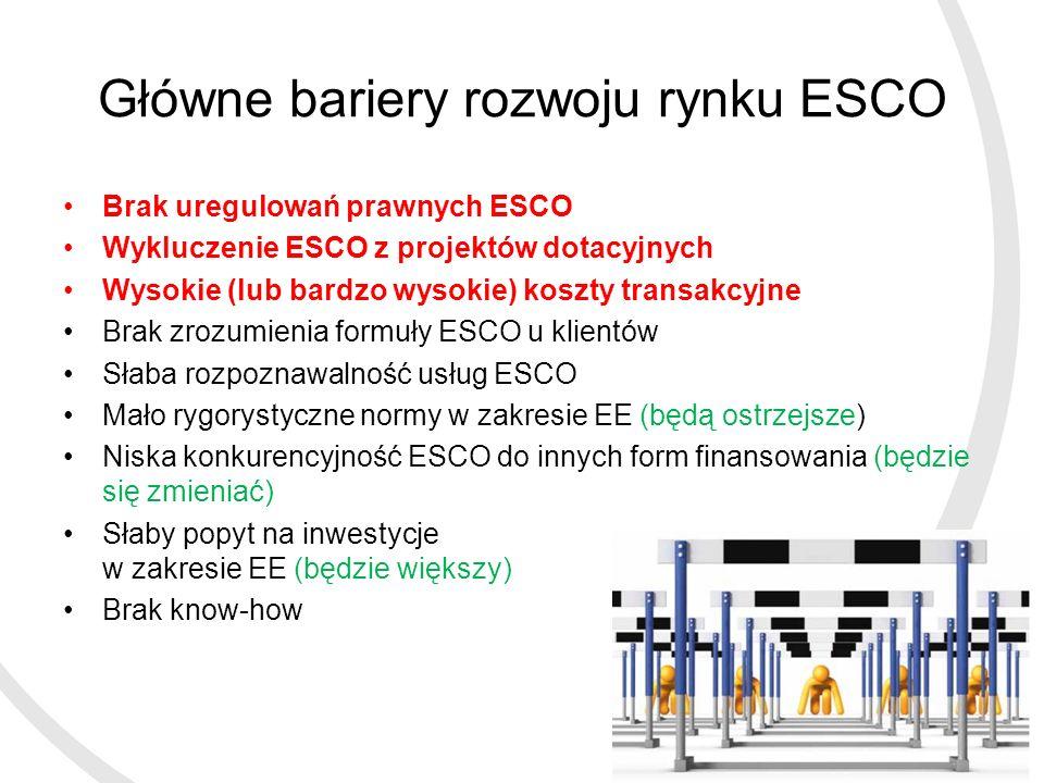 Główne bariery rozwoju rynku ESCO Brak uregulowań prawnych ESCO Wykluczenie ESCO z projektów dotacyjnych Wysokie (lub bardzo wysokie) koszty transakcyjne Brak zrozumienia formuły ESCO u klientów Słaba rozpoznawalność usług ESCO Mało rygorystyczne normy w zakresie EE (będą ostrzejsze) Niska konkurencyjność ESCO do innych form finansowania (będzie się zmieniać) Słaby popyt na inwestycje w zakresie EE (będzie większy) Brak know-how