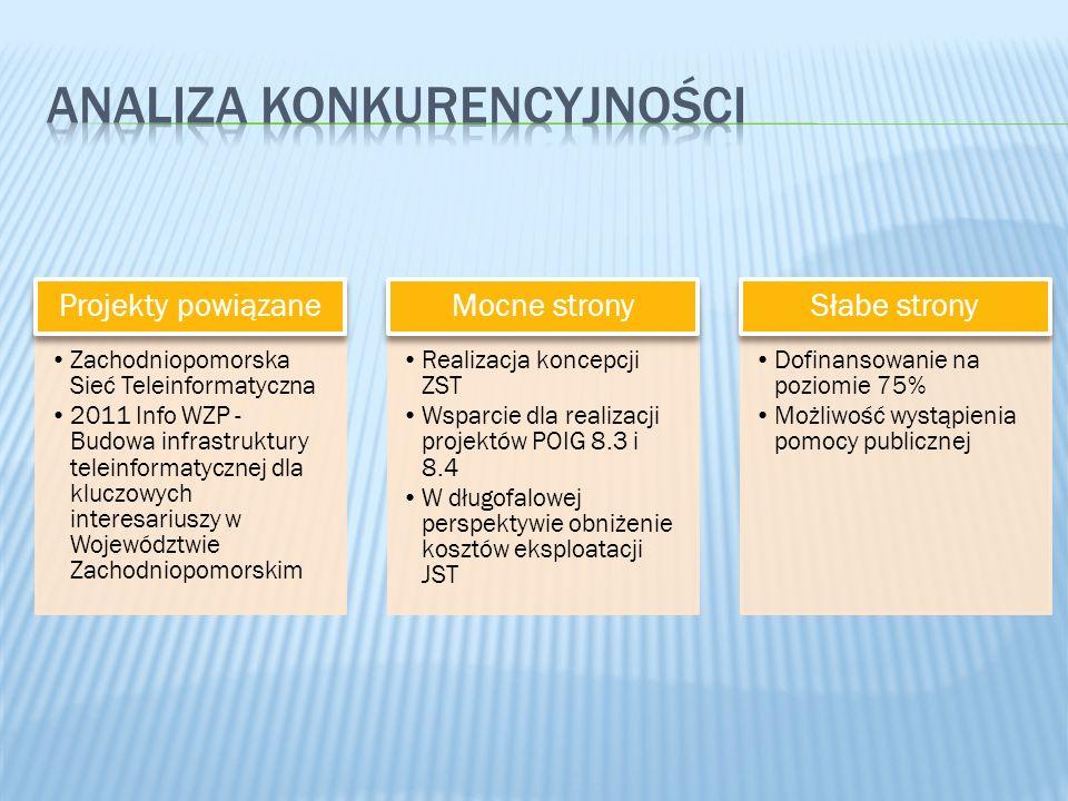 Zachodniopomorska Sieć Teleinformatyczna 2011 Info WZP - Budowa infrastruktury teleinformatycznej dla kluczowych interesariuszy w Województwie Zachodniopomorskim Projekty powiązane Realizacja koncepcji ZST Wsparcie dla realizacji projektów POIG 8.3 i 8.4 W długofalowej perspektywie obniżenie kosztów eksploatacji JST Mocne strony Dofinansowanie na poziomie 75% Możliwość wystąpienia pomocy publicznej Słabe strony