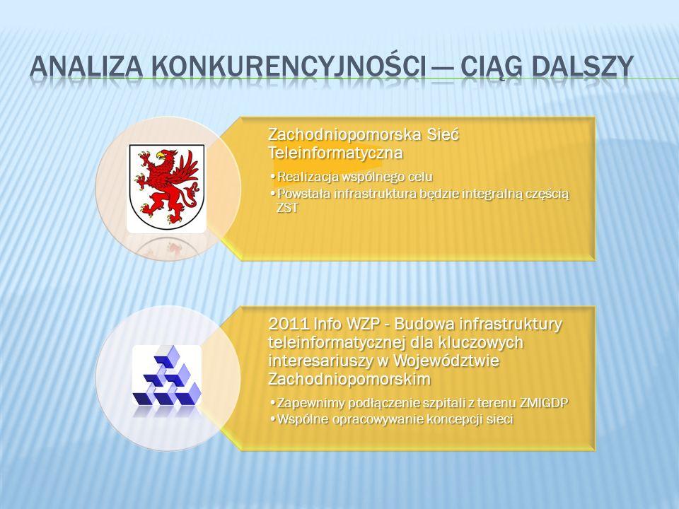 Zachodniopomorska Sieć Teleinformatyczna Realizacja wspólnego celuRealizacja wspólnego celu Powstała infrastruktura będzie integralną częścią ZSTPowstała infrastruktura będzie integralną częścią ZST 2011 Info WZP - Budowa infrastruktury teleinformatycznej dla kluczowych interesariuszy w Województwie Zachodniopomorskim Zapewnimy podłączenie szpitali z terenu ZMIGDPZapewnimy podłączenie szpitali z terenu ZMIGDP Wspólne opracowywanie koncepcji sieciWspólne opracowywanie koncepcji sieci