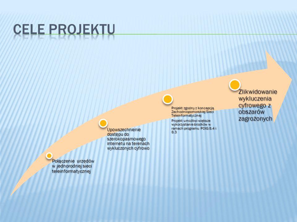 Połączenie urzędów w jednorodnej sieci teleinformatycznej Upowszechnienie dostępu do szerokopasmowego internetu na terenach wykluczonych cyfrowo Projekt zgodny z koncepcją Zachodniopomorskiej Sieci Teleinformatycznej Projekt umożliwi większe wykorzystanie środków w ramach programu POIG 8.4 i 8.3 Zlikwidowanie wykluczenia cyfrowego z obszarów zagrożonych