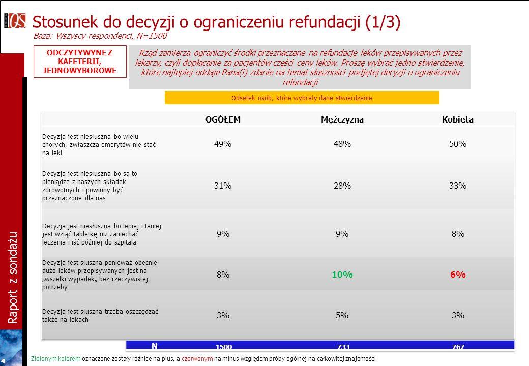 Raport z sondażu 4 Stosunek do decyzji o ograniczeniu refundacji (1/3) Baza: Wszyscy respondenci, N=1500 Rząd zamierza ograniczyć środki przeznaczane