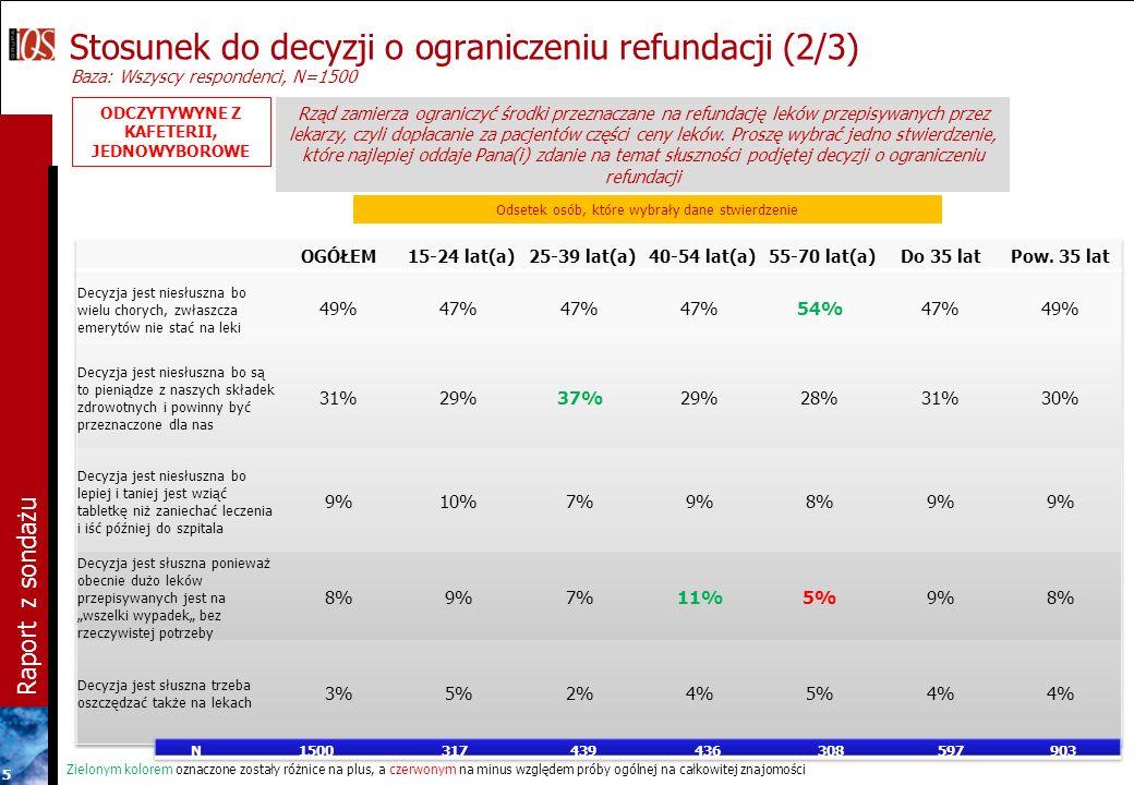 Raport z sondażu 5 Odsetek osób, które wybrały dane stwierdzenie Stosunek do decyzji o ograniczeniu refundacji (2/3) Baza: Wszyscy respondenci, N=1500