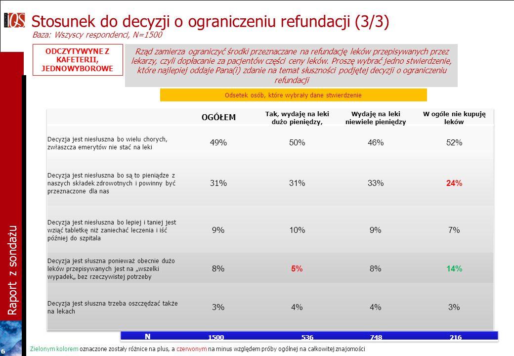 Raport z sondażu 6 Odsetek osób, które wybrały dane stwierdzenie Stosunek do decyzji o ograniczeniu refundacji (3/3) Baza: Wszyscy respondenci, N=1500 ODCZYTYWYNE Z KAFETERII, JEDNOWYBOROWE Rząd zamierza ograniczyć środki przeznaczane na refundację leków przepisywanych przez lekarzy, czyli dopłacanie za pacjentów części ceny leków.