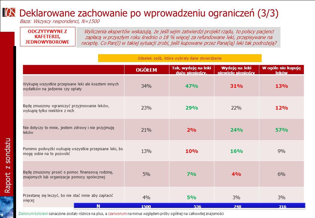 Raport z sondażu 9 Deklarowane zachowanie po wprowadzeniu ograniczeń (3/3) Baza: Wszyscy respondenci, N=1500 Wyliczenia ekspertów wskazują, że jeśli sejm zatwierdzi projekt rządu, to polscy pacjenci zapłacą w przyszłym roku średnio o 18 % więcej za refundowane leki, przepisywane na receptę.