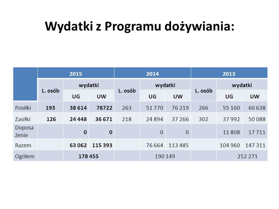 Wydatki z Programu dożywiania: 201520142013 L. osób wydatki L.