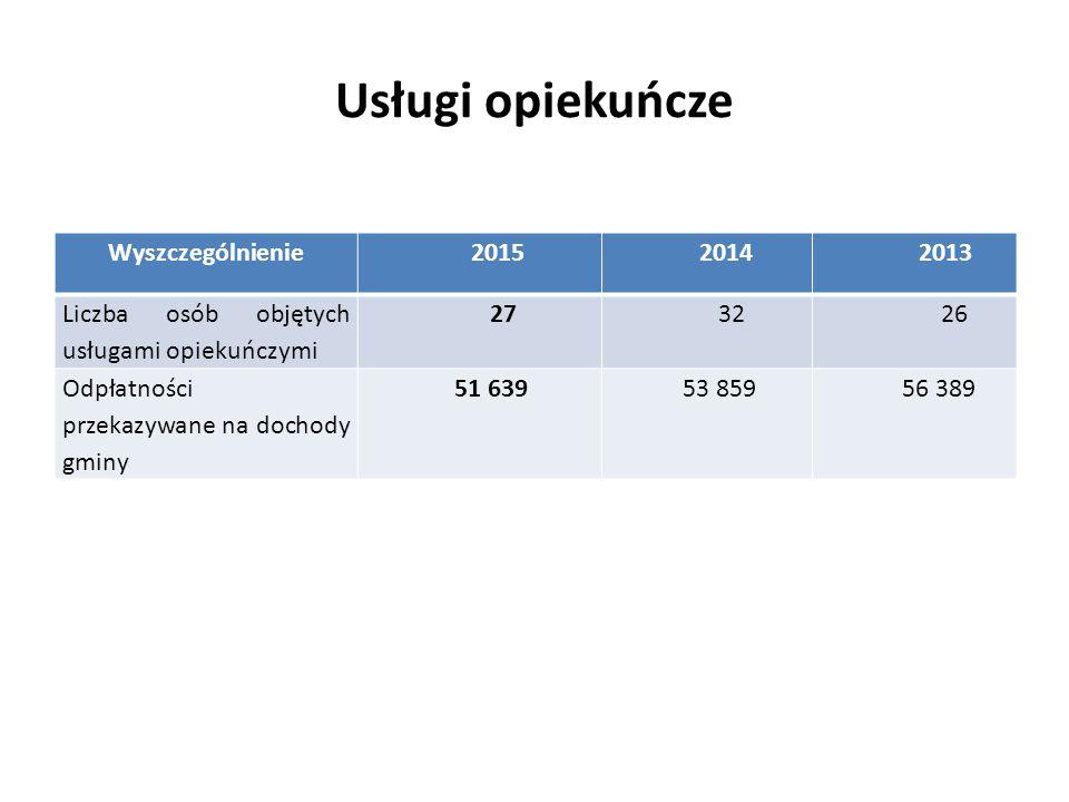 Usługi opiekuńcze Wyszczególnienie 2015 2014 2013 Liczba osób objętych usługami opiekuńczymi 27 32 26 Odpłatności przekazywane na dochody gminy 51 639 53 859 56 389