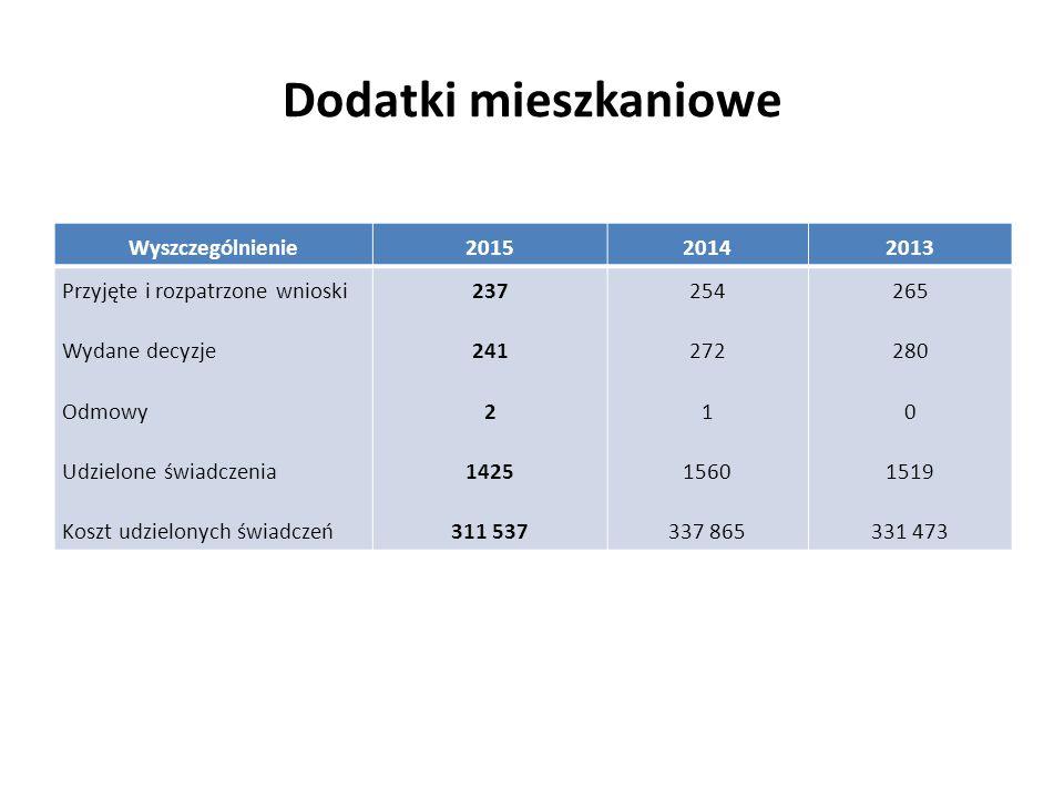 Dodatki mieszkaniowe Wyszczególnienie201520142013 Przyjęte i rozpatrzone wnioski Wydane decyzje Odmowy Udzielone świadczenia Koszt udzielonych świadcz