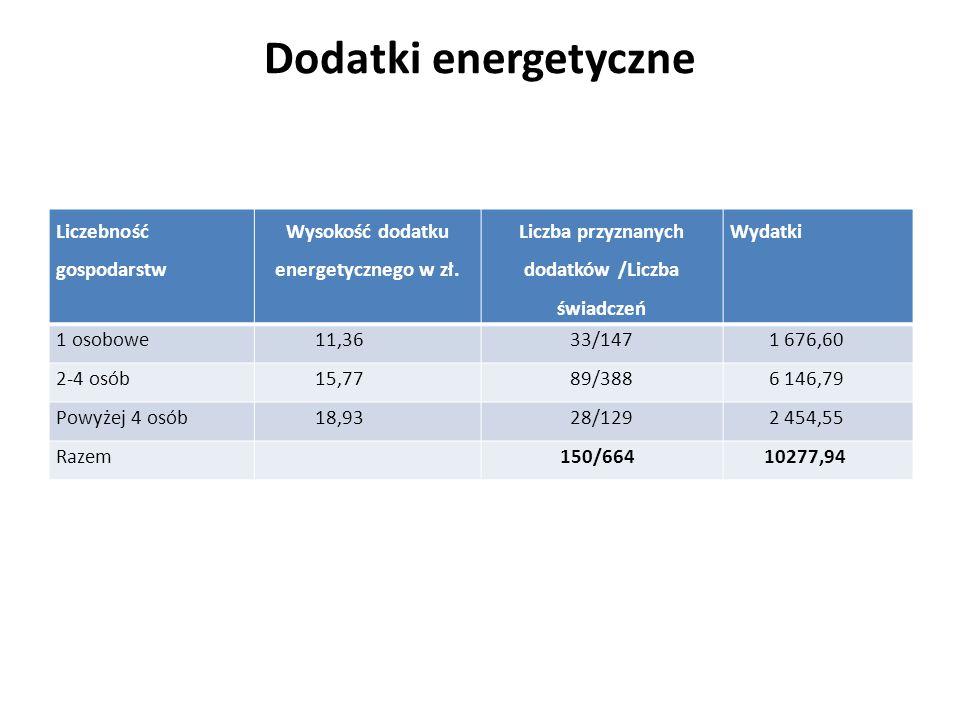 Dodatki energetyczne Liczebność gospodarstw Wysokość dodatku energetycznego w zł. Liczba przyznanych dodatków /Liczba świadczeń Wydatki 1 osobowe 11,3