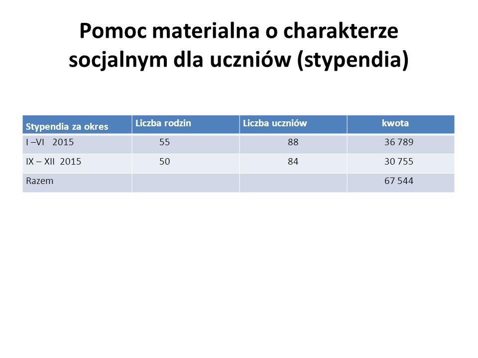 Pomoc materialna o charakterze socjalnym dla uczniów (stypendia) Stypendia za okres Liczba rodzinLiczba uczniów kwota I –VI 2015 5588 36 789 IX – XII