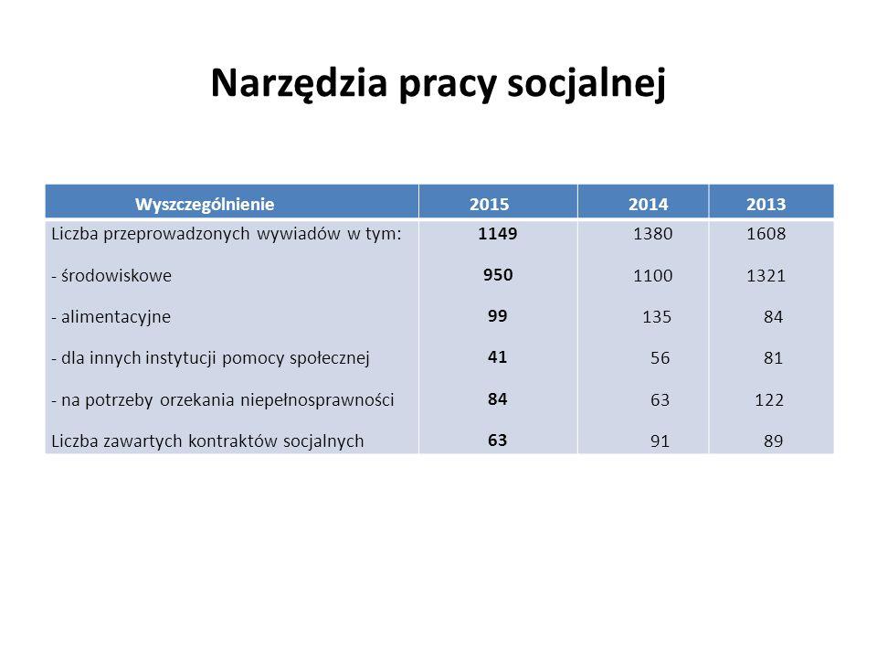 Narzędzia pracy socjalnej Wyszczególnienie 2015 2014 2013 Liczba przeprowadzonych wywiadów w tym: - środowiskowe - alimentacyjne - dla innych instytuc