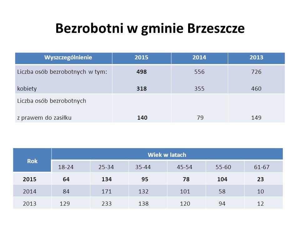 Bezrobotni w gminie Brzeszcze Wyszczególnienie201520142013 Liczba osób bezrobotnych w tym: kobiety 498 318 556 355 726 460 Liczba osób bezrobotnych z
