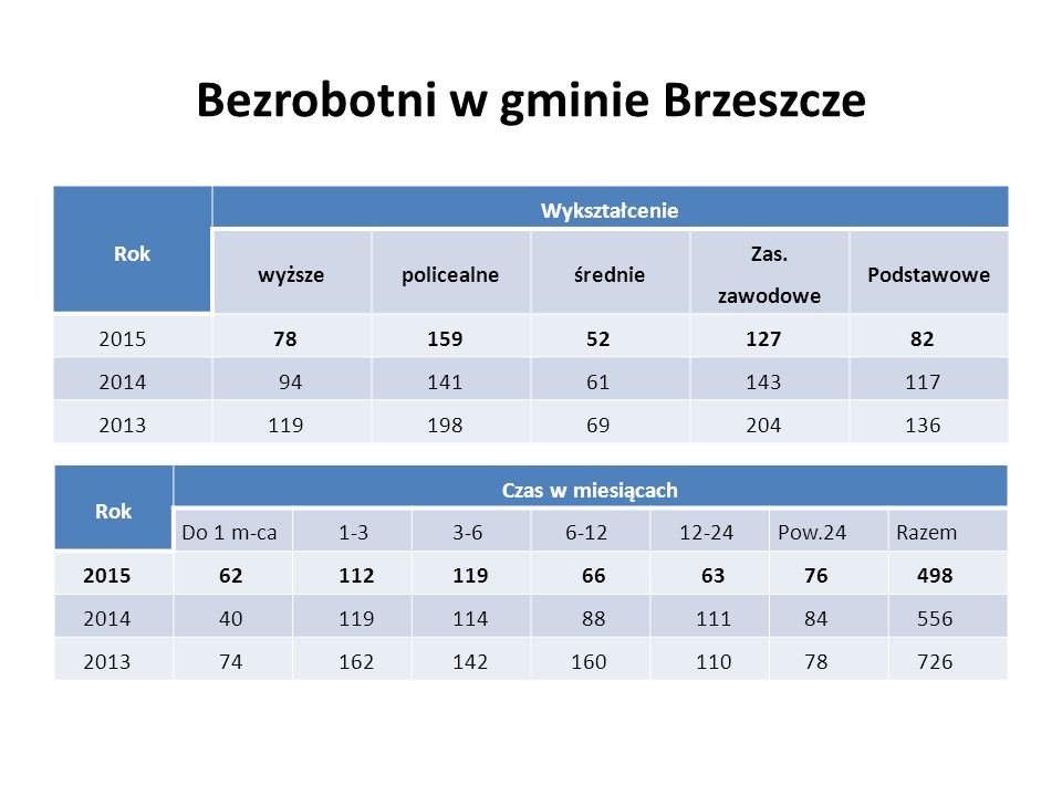 Bezrobotni w gminie Brzeszcze Rok Wykształcenie wyższepolicealneśrednie Zas. zawodowe Podstawowe 2015 78 159 52 127 82 2014 94 141 61 143 117 2013 119