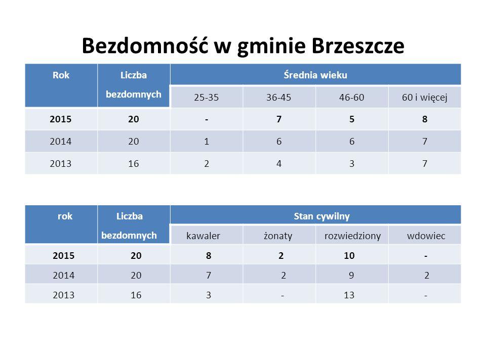 Bezdomność w gminie Brzeszcze Rok Liczba bezdomnych Średnia wieku 25-3536-4546-6060 i więcej 201520-758 2014201667 2013162437 rok Liczba bezdomnych St