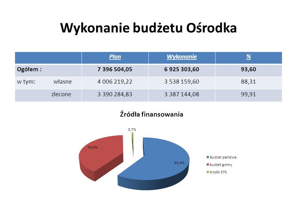 Wykonanie budżetu Ośrodka PlanWykonanie% Ogółem :7 396 504,056 925 303,6093,60 w tym: własne4 006 219,223 538 159,6088,31 zlecone3 390 284,833 387 144