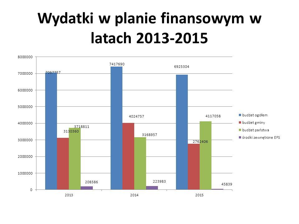 Wydatki w planie finansowym w latach 2013-2015