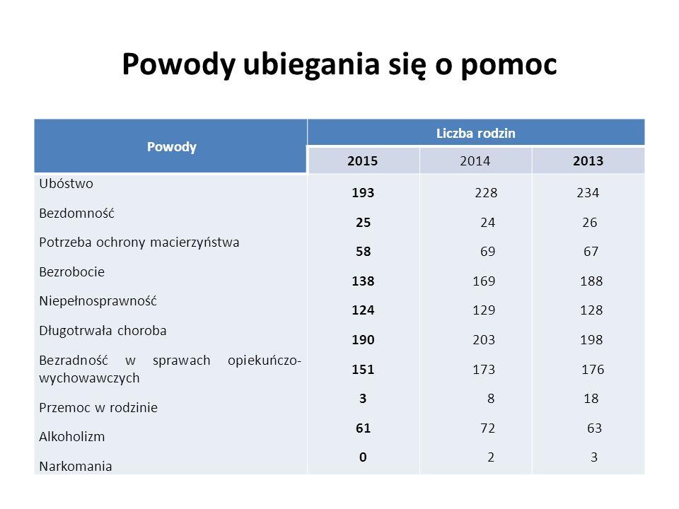 Powody ubiegania się o pomoc Powody Liczba rodzin 201520142013 Ubóstwo Bezdomność Potrzeba ochrony macierzyństwa Bezrobocie Niepełnosprawność Długotrw