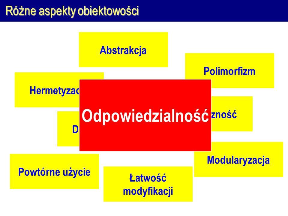 Różne aspekty obiektowości Hermetyzacja Polimorfizm Dziedziczenie Abstrakcja Elastyczność Modularyzacja Powtórne użycie Odpowiedzialność Łatwość modyfikacji