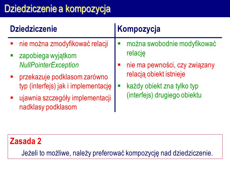 Dziedziczenie a kompozycja Zasada 2 Jeżeli to możliwe, należy preferować kompozycję nad dziedziczenie.