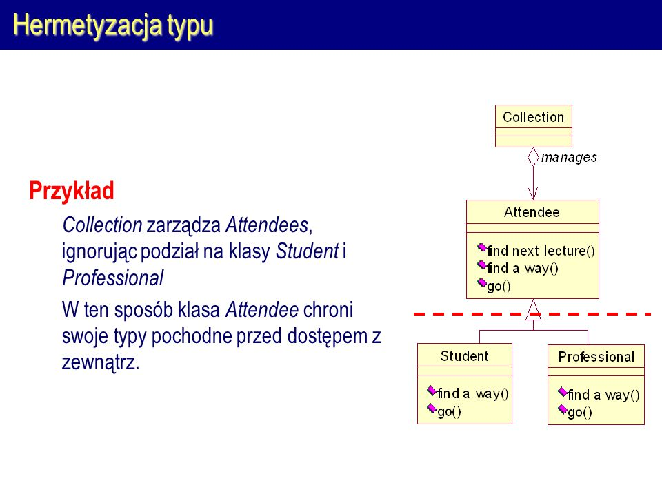 Hermetyzacja typu Przykład Collection zarządza Attendees, ignorując podział na klasy Student i Professional W ten sposób klasa Attendee chroni swoje typy pochodne przed dostępem z zewnątrz.