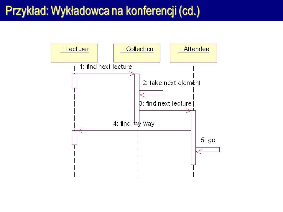 Przykład: Wykładowca na konferencji (cd.)